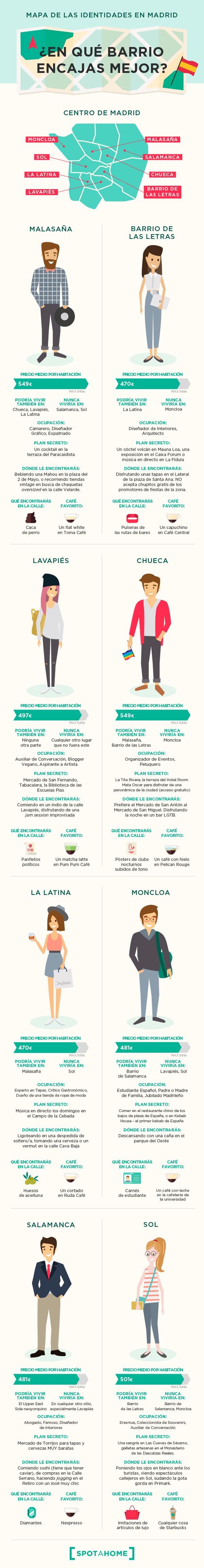 ¿Cuál es el mejor barrio de Madrid para vivir según el tipo de persona que eres? 2