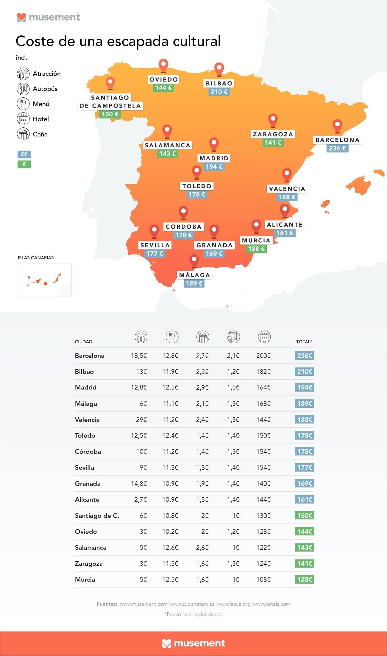 Las 15 ciudades españolas más baratas para una escapada 1